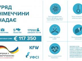Закуплено швидкі тести для частини партнерських амбулаторій за Проектом УФСІ VII